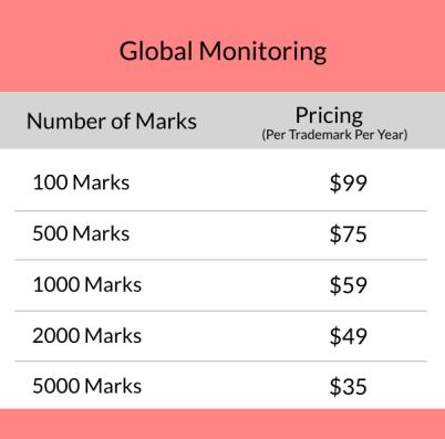 Global-Monitoring-Bulk